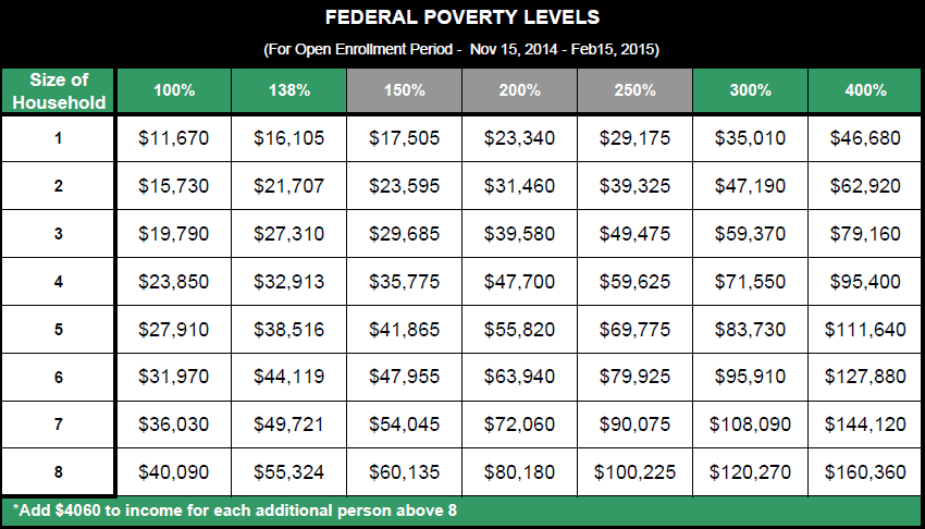 2015 Federal Poverty Level Chart