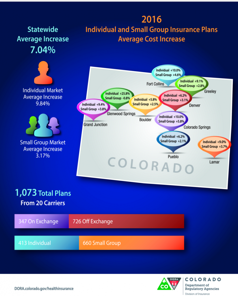 2016 Rates Approved By Colorado Division Of Insurance