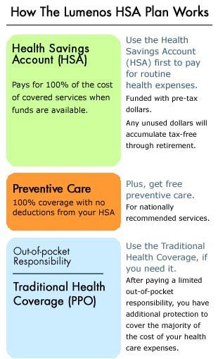Lumenos Health Savings Account (HSA) Plan