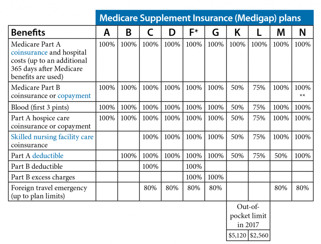 Medicare Supplement Options 2017