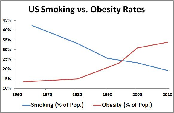 Smoking-Obesity