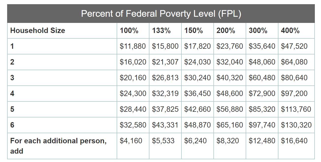 Rhode Island Medicaid Income Eligibility