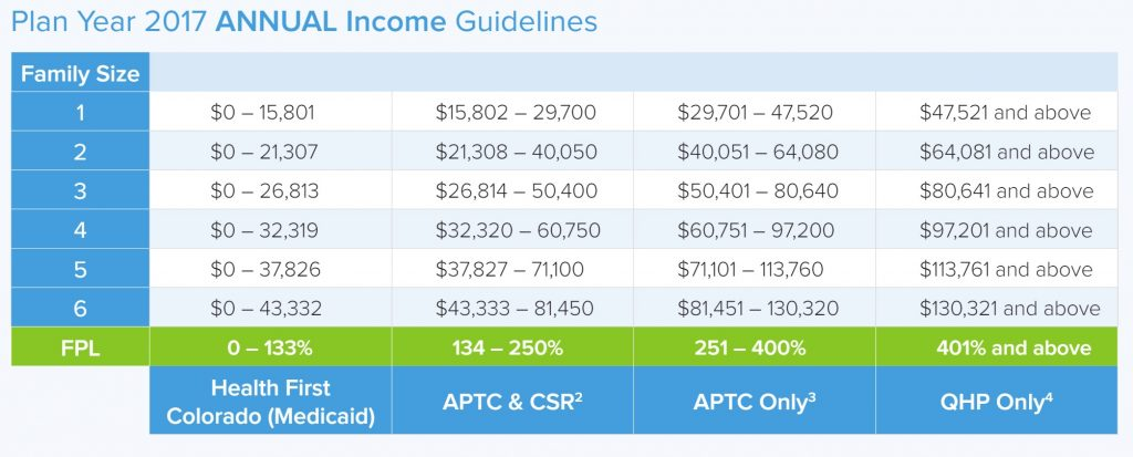 2017 aca tax credit chart colorado