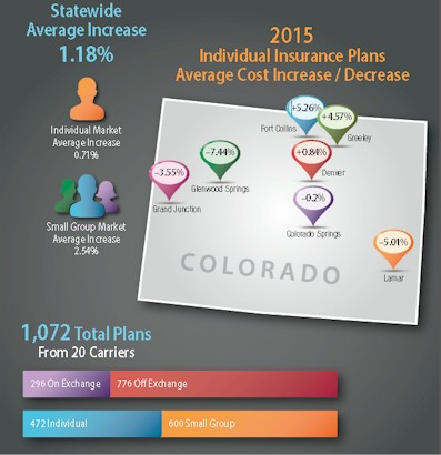 Colorado Division of Insurance Approves 2015 Health Insurance Rates