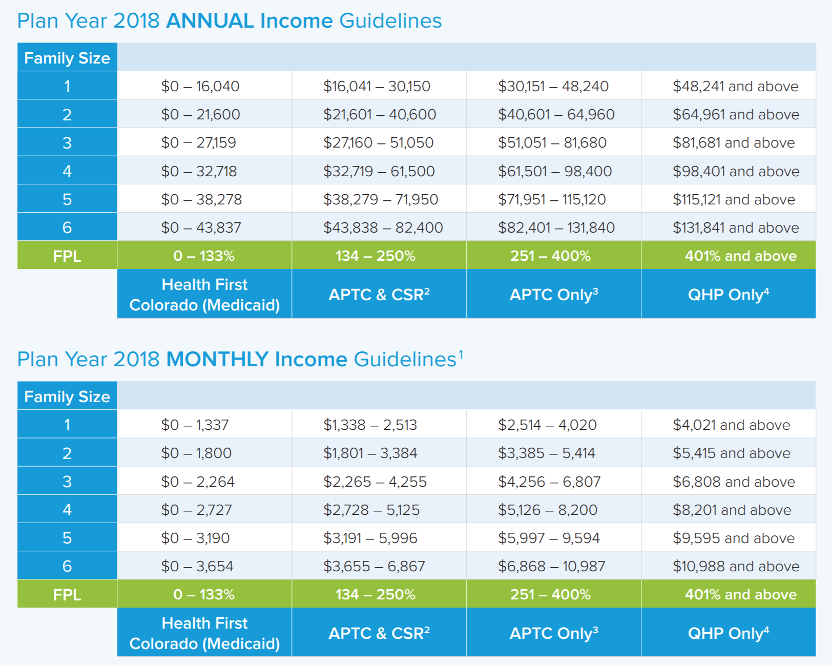 2018 ACA Tax Credit And Subsidy Chart Colorado