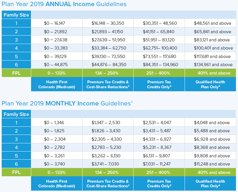 2019 Aca Tax Credit And Subsidy Chart Colorado