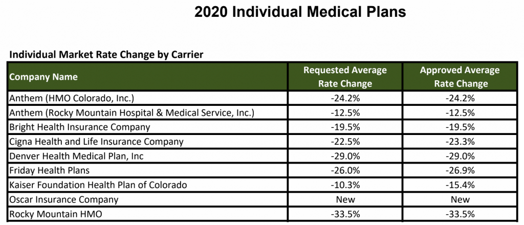Colorado S 2020 Health Insurance Rates Look Better Than Expected