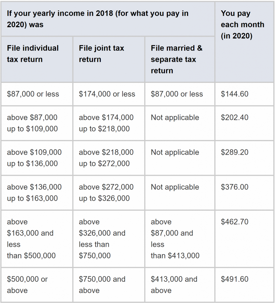 2020 Medicare Part B Plan Costs