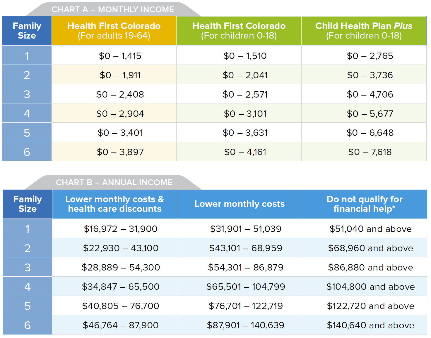 2021 ACA Tax Credit And Subsidy Chart Colorado