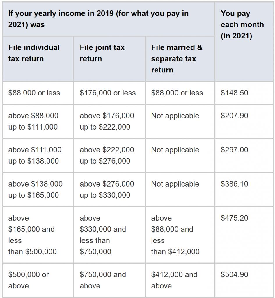 2020 Medicare Part B Premiums